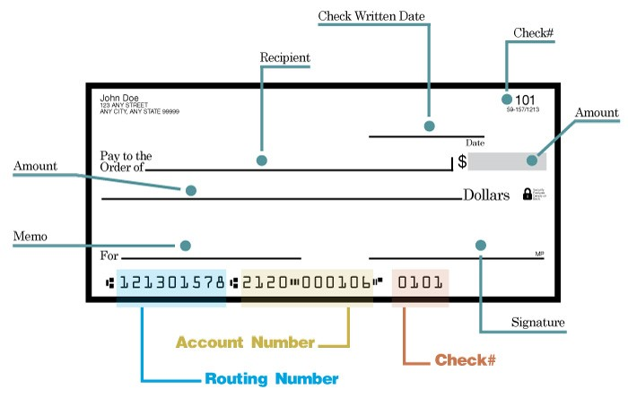 business banking bank routing numbers