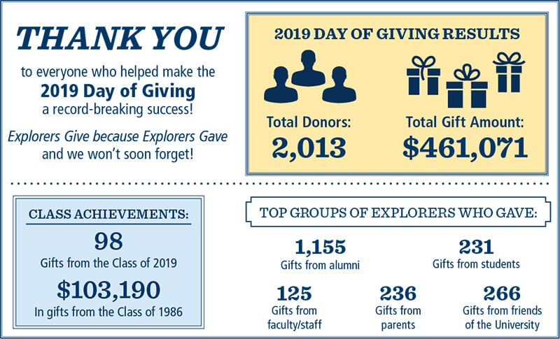 annual giving stats